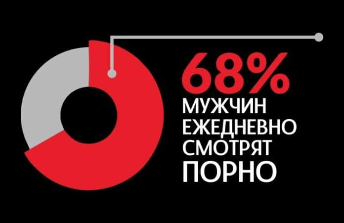 Статистика: 18-24 -летние ежедневно смотрят порно, 76% из них христиане